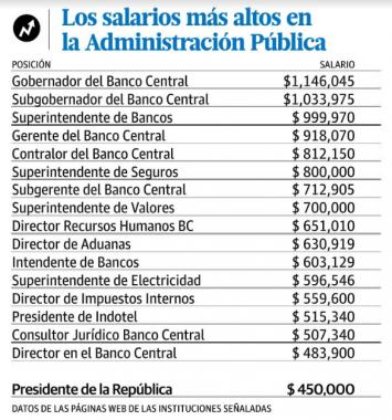 salarios Funcionarios que ganan más cuarto que el presidente