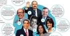 forbes Forbes: Ministro RD entre los más influyentes 2016