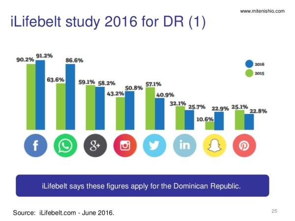 dominican ict stats december 2016 25 1024 1 República Dominicana tiene 4,700,000 de usuarios de Facebook (y otros datos de las redes)