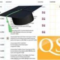 RD en ranking de las mejores universidades del mundo