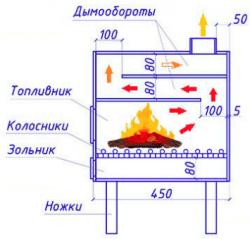 Skema boiler pirolisis