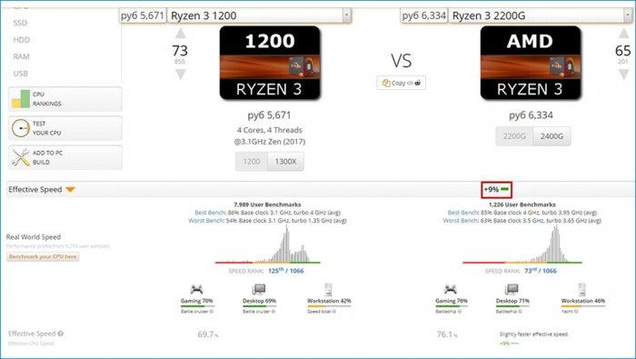 AMD Ryzen 3 2200G со встроенной графикой — лучший процессор для игрового компьютера начального уровня