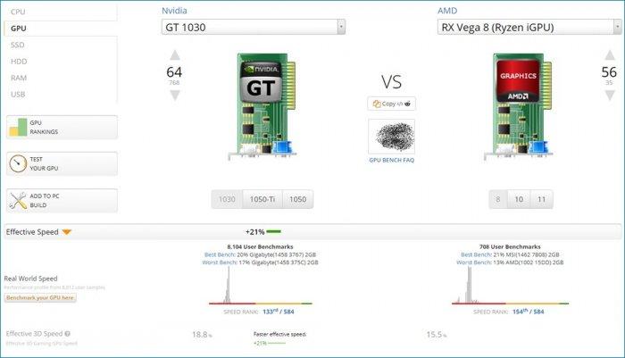 AMD Ryzen 5 2400G - лучший процессор для бюджетного видеомонтажа