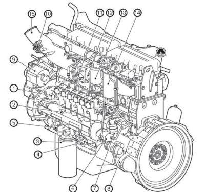 Daf Manual