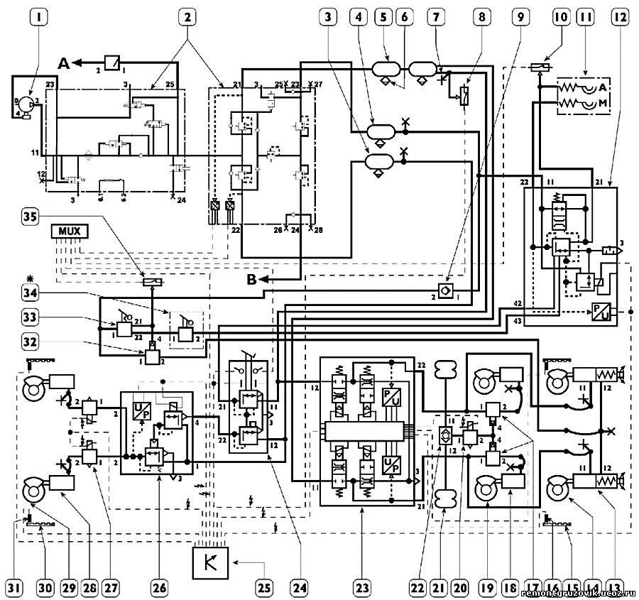 Iveco STRALIS Схема EBS для автомобилей с колесной