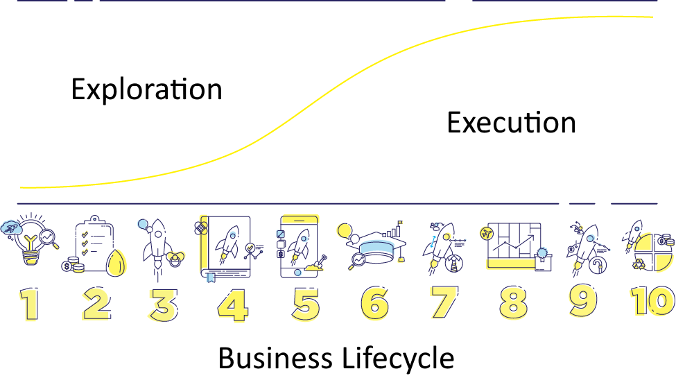 ShiftUp Madrid - Business Lifecycle