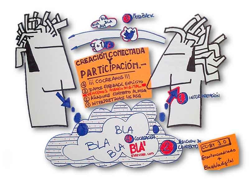 4 niveles de participación. CC by aprehendizajes.com