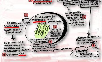 Propuesta pedagógica para Educación y Comunicación en la Red, del máster oficial de la UNED. CC-BY 3.0 @rantoncuadrado