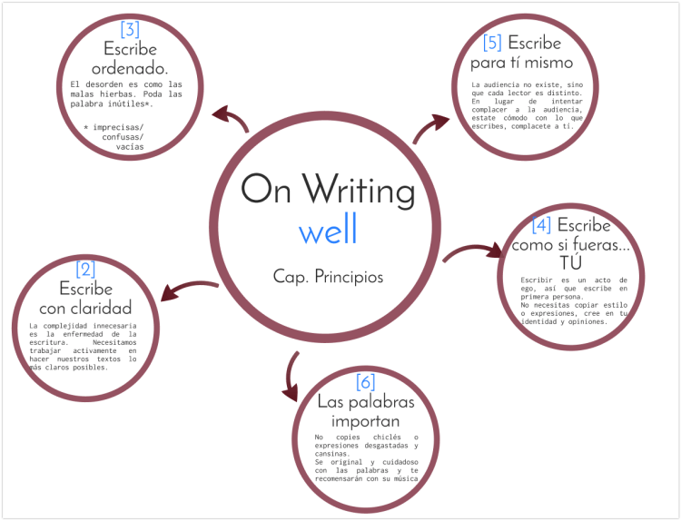 Libro On Writing well? de Raúl Antón Cuadrado en Prezi 2018-05-07 08-21-45