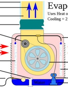 How  swamp cooler works diagram of operation also does an evaporative work rh removeandreplace