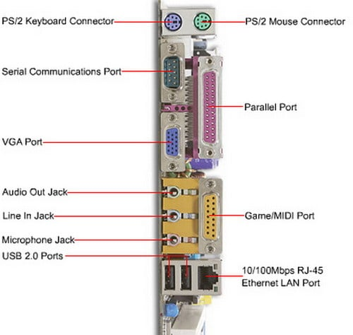 computer ports diagram mercury outboard qld name and location of connections on back port identification illustration