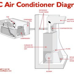 Mobile Home Ac Unit Wiring Diagram 1985 Peterbilt 359 What To Check If Your A/c Is Constantly Running And Will Not Turn Off ...