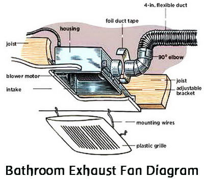 wiring diagram for nutone exhaust fan nissan 350z 2005 audio how to replace a noisy or broken bathroom vent   removeandreplace.com
