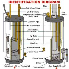 Gas Hot Water Heater Thermostat Wiring Diagram Deciduous Forest Food Chain Electric State Industries Great How To Change The Temperature On Your Rh Removeandreplace Com Upper Element