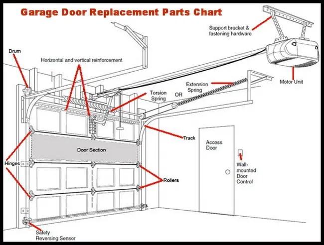 nice-garage: Garage Door Will Not Close All The Way