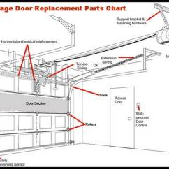 Roller Door Motor Wiring Diagram Sony Xplod Cd Player Garage Will Not Close All The Way - Leaves Gap At Bottom   Removeandreplace.com