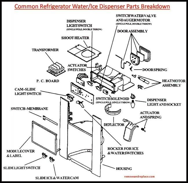 ge refrigerator wiring diagram problem of loligo water dispenser not working - how to fix   removeandreplace.com