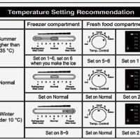 Refrigerator Temperature Control Dial - What Do The Numbers Relate To? - Cold, Colder, Coldest