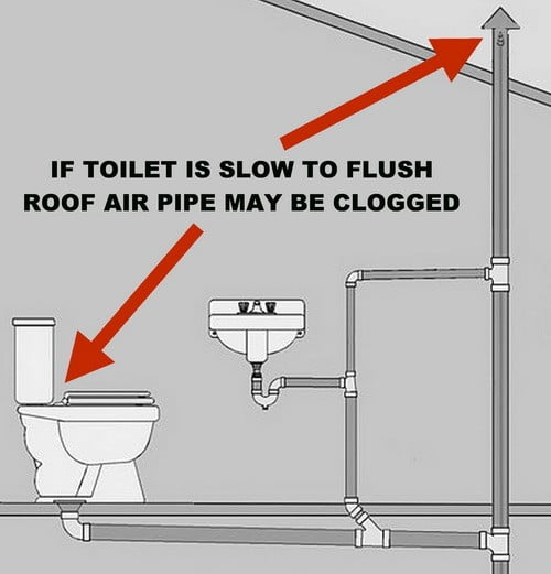 Toilet Is Not Clogged But Drains Slow And Does Not