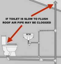 Toilet Is Not Clogged But Drains Slow And Does Not ...