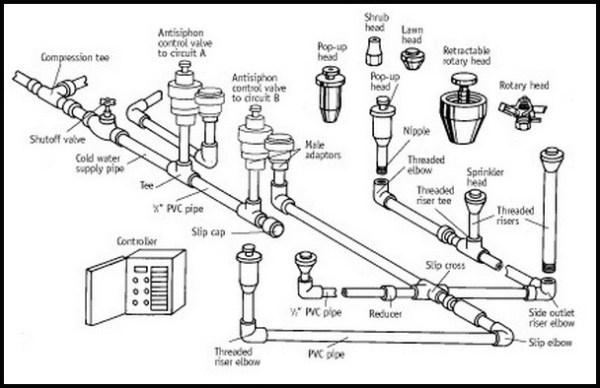 25+ Landscape Sprinkler System Parts Pictures and Ideas on
