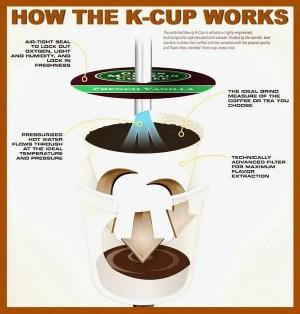 Top 10 Best Selling Keurig Coffee Makers | RemoveandReplace