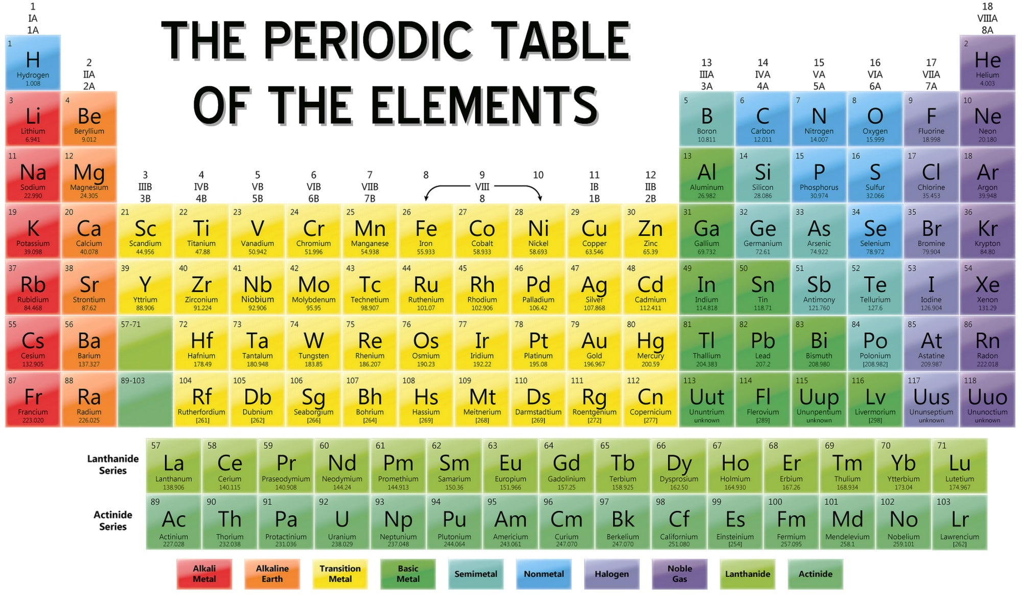 hight resolution of the periodic table of the elements