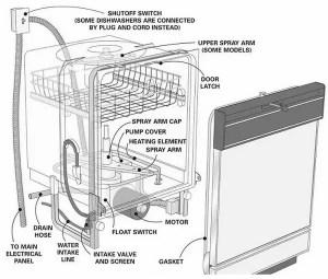 Kenmore Dishwasher Error Fault Codes | LED Display