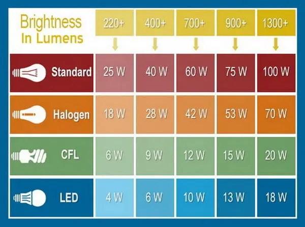 Automotive Light Bulb Lumens Chart