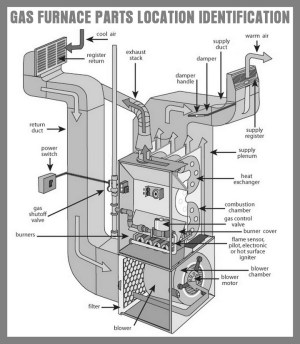 How To Fix A Pilot Light On A Gas Furnace That Will Not Stay Lit | RemoveandReplace