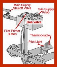 How To Fix A Pilot Light On A Gas Furnace That Will Not