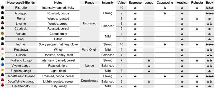 Image Result For Nespresso Coffee Origin