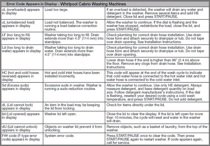 Whirlpool Cabrio Washer Error Codes Chart?resize\\\\\\\=665%2C462 wiring diagram for psw 7700 gandul 45 77 79 119 schumacher se 2352 wiring diagram at soozxer.org
