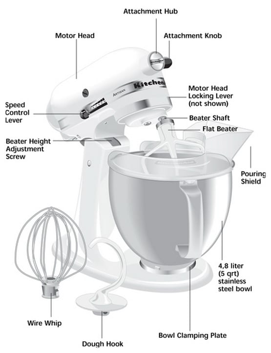 Image Result For Mixing Bowl Attachments