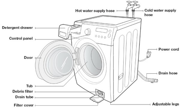 lg front load washer parts diagram ford factory radio wiring samsung loading washing machine - door will not close or lock | removeandreplace.com