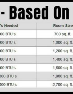 How many btus will you need to cool  room with an ac also btu air conditioner chart hobit fullring rh