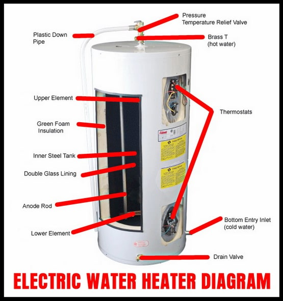 How To Drain A Water Heater? RemoveandReplace Com