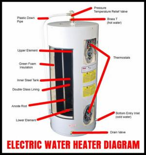 How To Drain A Water Heater? | RemoveandReplace