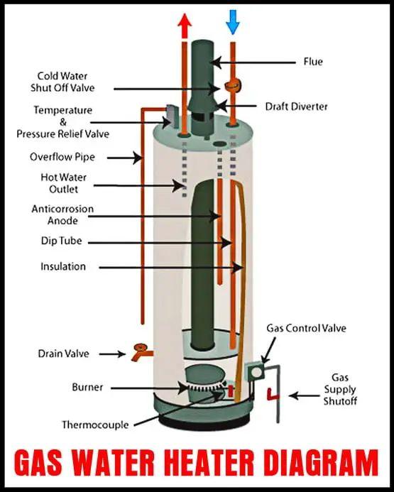 sears electric water heater wiring diagram