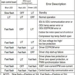 Trane Air Conditioner Wiring Diagram Electric Scooter Lennox Furnace Er Motor Not Working - Impremedia.net