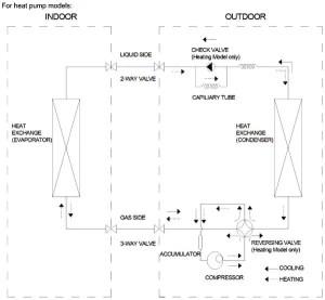 Pioneer Air Conditioner AC Mini Split ERROR CODES And Troubleshooting Flowcharts