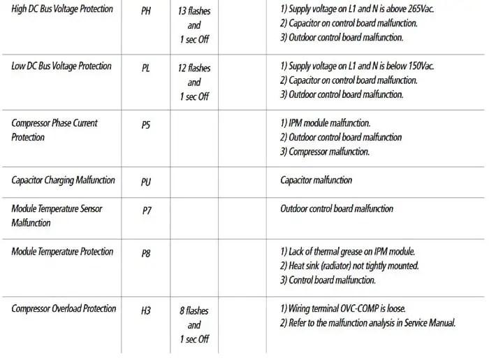 mitsubishi split ac unit wiring diagram 12n 12s gree mini air conditioner error codes | removeandreplace.com