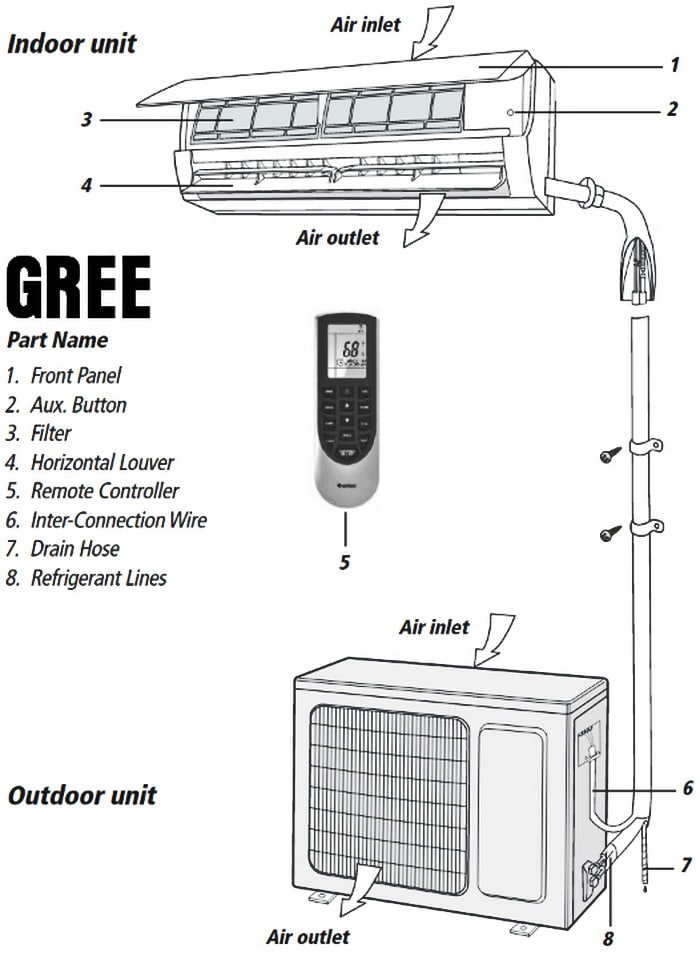 Gree Mobile Air Conditioner Parts Cardbk Co