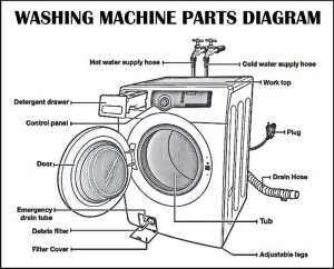 Washing Machines  How Do They Work And What Parts Are