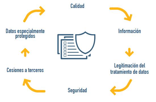proteccion de datos seguridad calidad