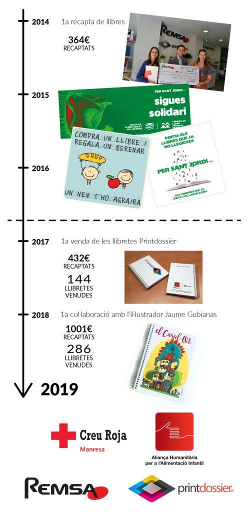 Historia Llibreta Solidària 2014 2019