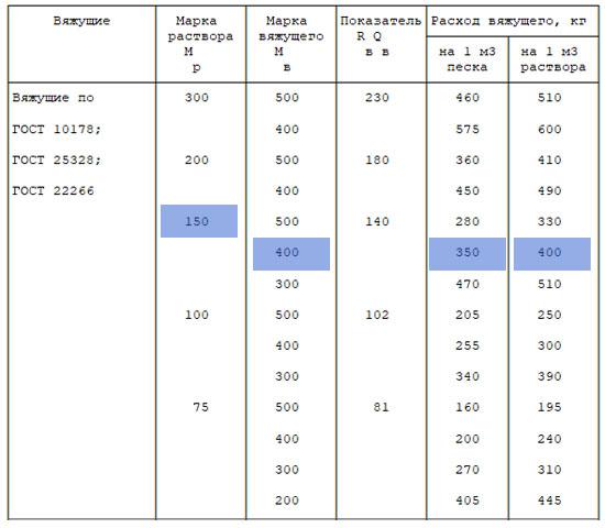 """Tabla # 4 SP 82-101-98 """"Preparación y uso de soluciones de construcción"""""""