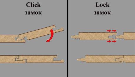 laminate lock