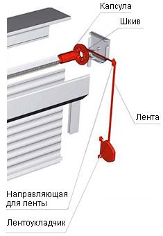 roller shutters tape drive