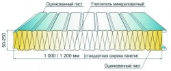 sandwich panel parameters 2